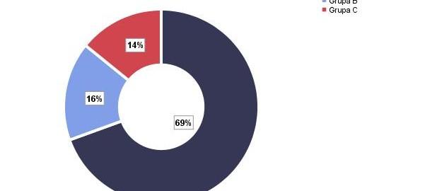 Obliczenia statystyczne i wykres